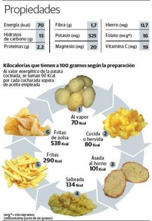 Alimentacion Sana - La Papa y sus calorías